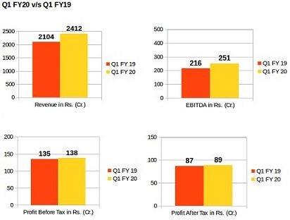 KEC Financial Performance Q1 FY20 vs Q1 FY19