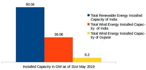 Renewable Energy Wind Installion in Gujarat May 2019