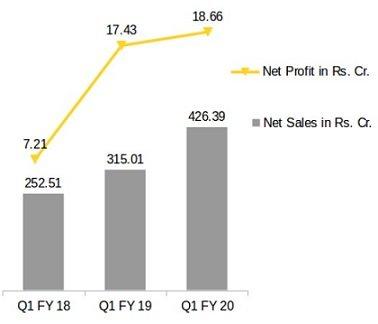 Universal Cables Net Profit and Net Sales Comparison Q1 FY20