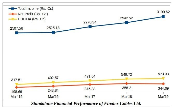 Finolex Cables Financial Results YoY