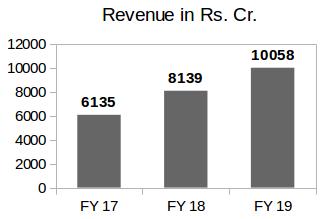 Havells Annual Revenue Comparison