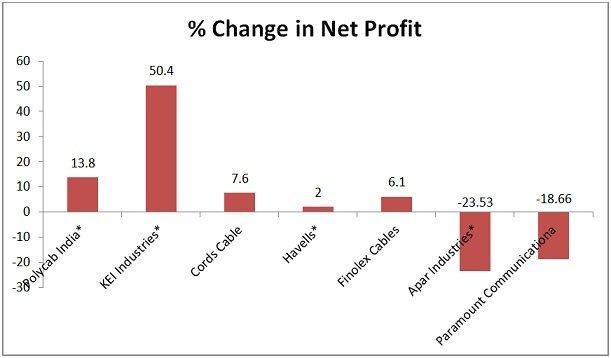 Cables Change in Net Profit Q3 FY 2020