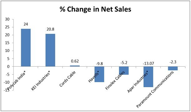 Cables Change in Net Sales Q3 FY 2020