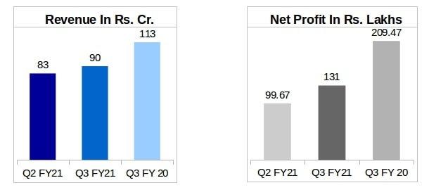 Cords Cable's Revenue and Net Profit Comparison Q3 FY21 v/s Q3 FY20 vs Q2 FY21