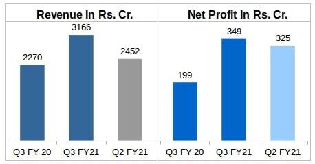 Havells Revenue and Net Profit comparison Q3 FY21 v/s Q3 FY20 v/s Q2 FY21