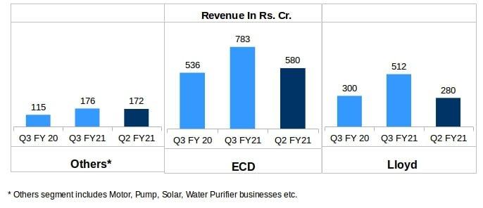 Havells Segment-Wise Revenue comparison Q3 FY21 v/s Q3 FY20 v/s Q2 FY21