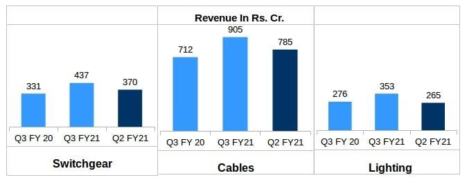 Havells Segment-Wise Revenue including cables Q3 FY21 v/s Q3 FY20 v/s Q2 FY21