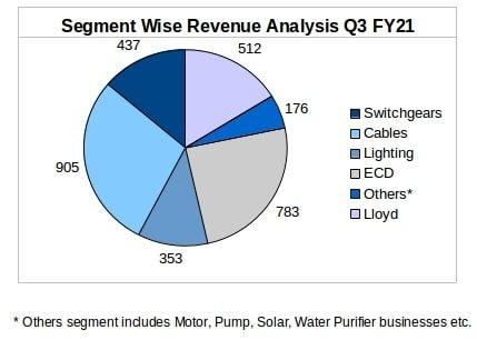 Havells Segment-Wise Revenue Breakup for Q3 FY21